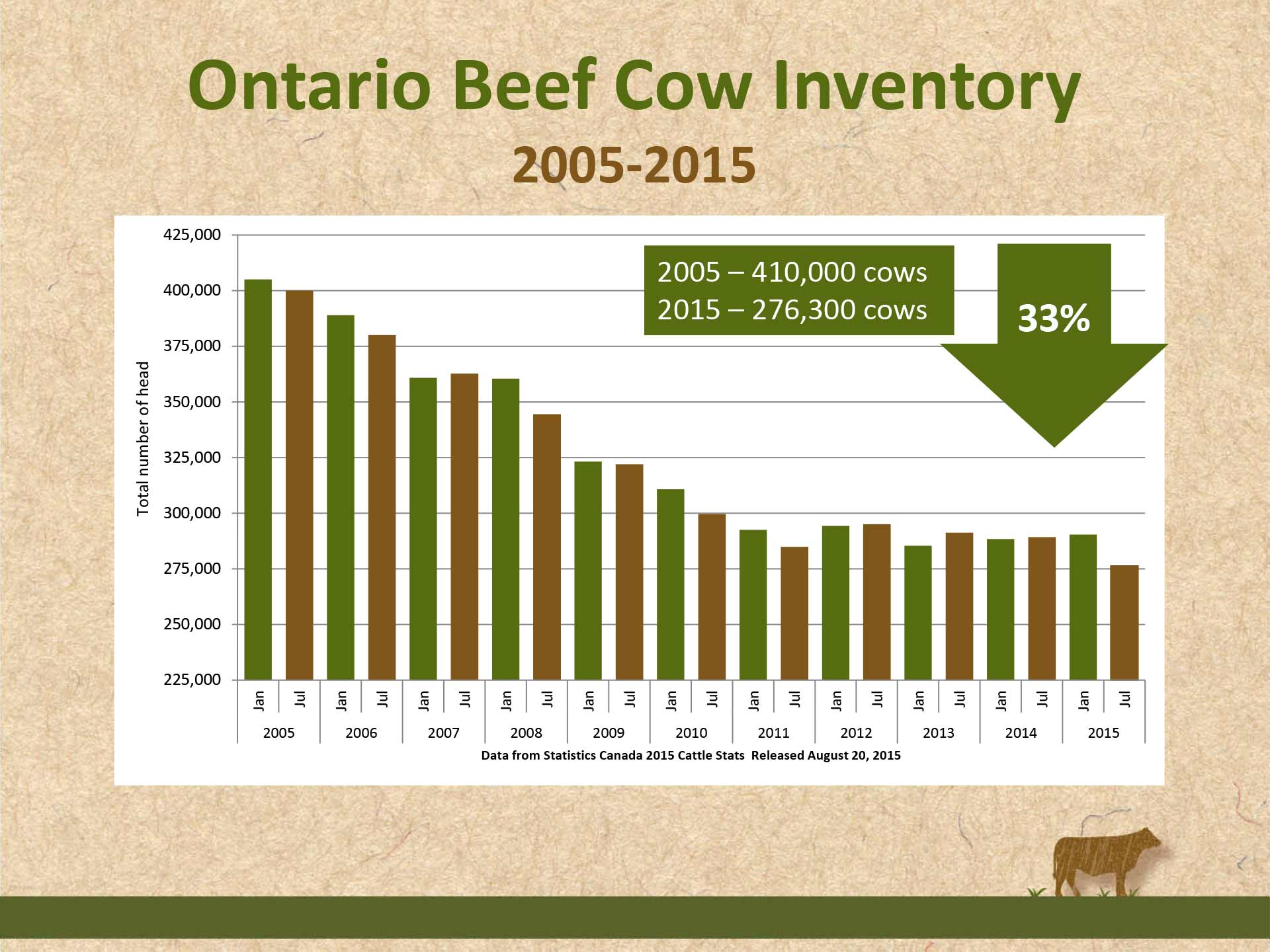 Ontario Beef Cow Inventory